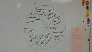 la roue des solutions